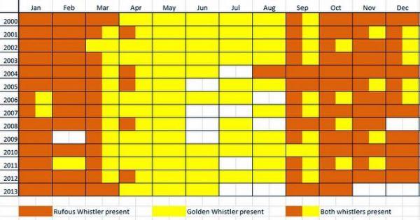 Whistler chart